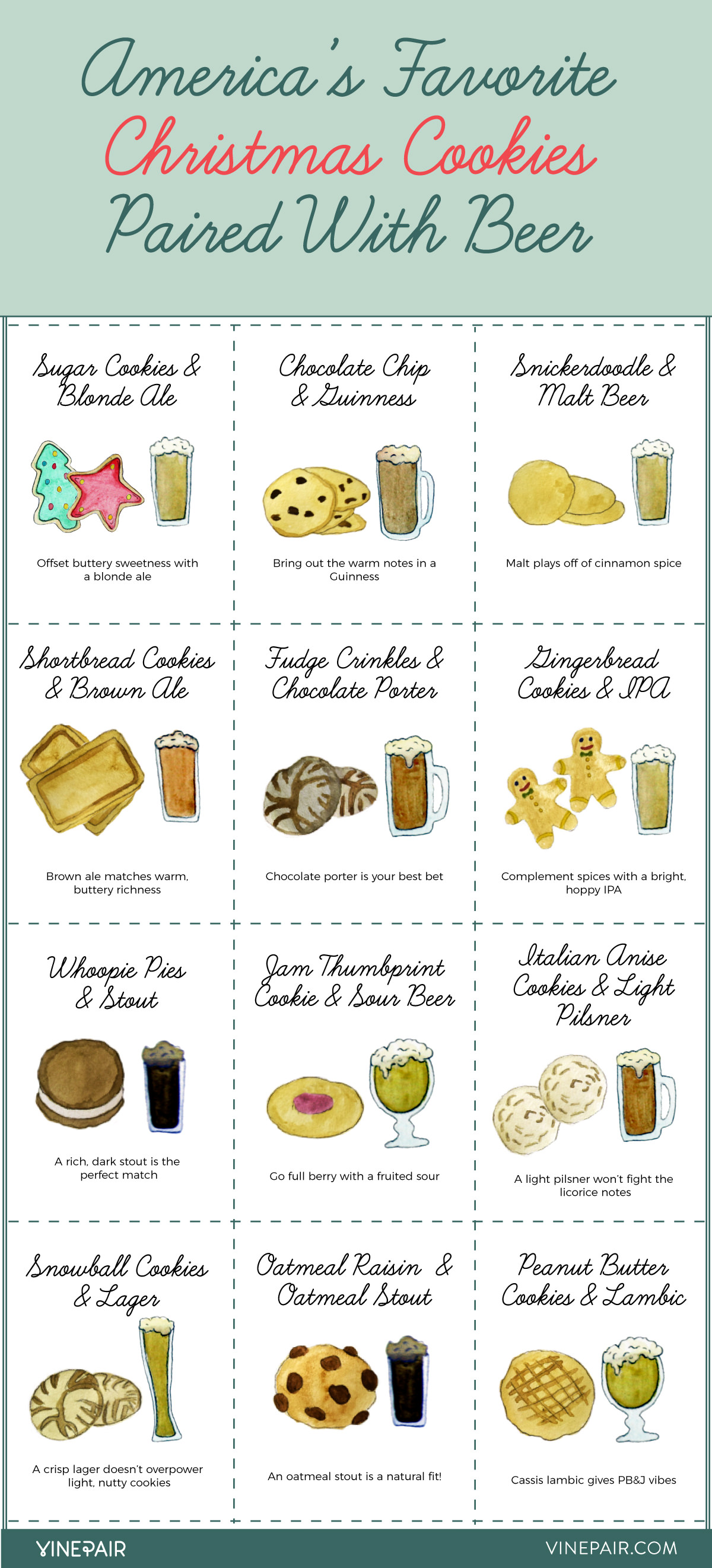 America's Favorite Christmas Cookies Paired with Beer