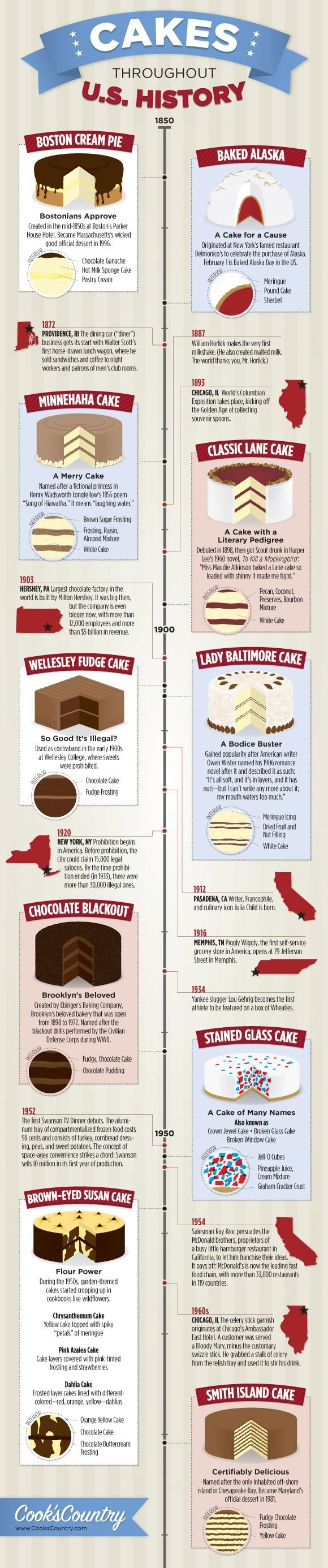 Cakes Throughout U.S. History