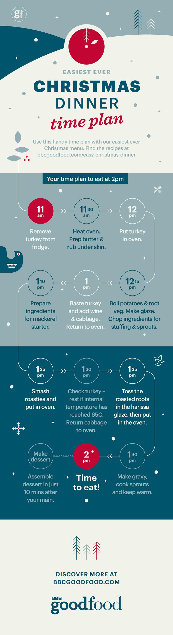 Christmas Dinner Time Plan