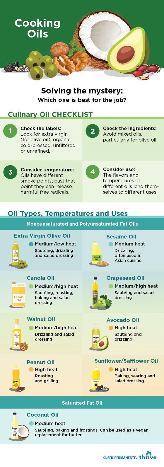 Culinary Oil Checklist