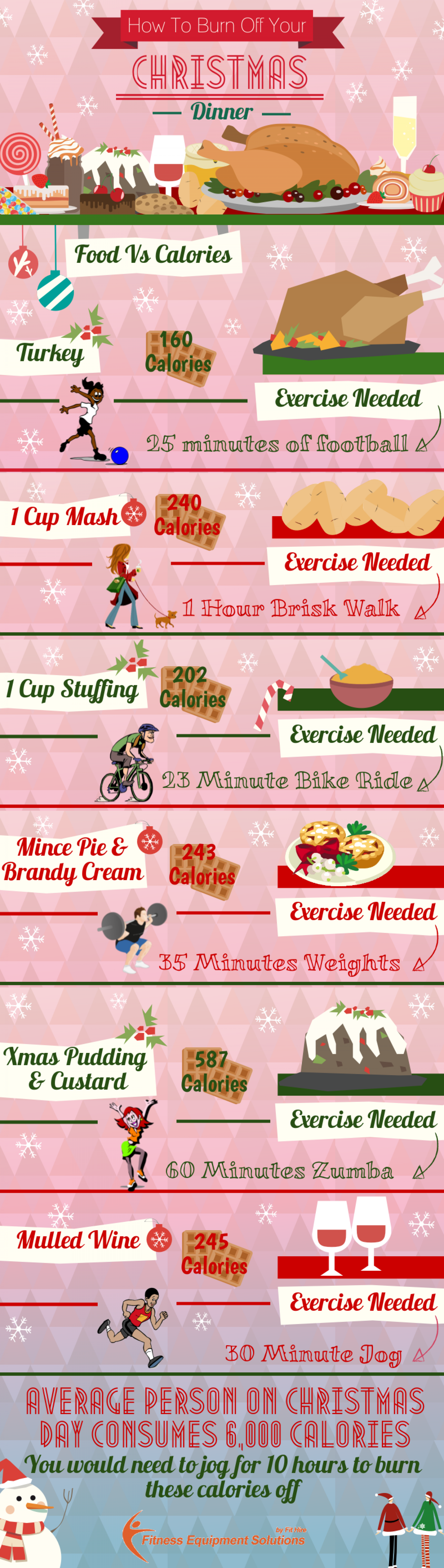 How to Burn Off Your Christmas Dinner
