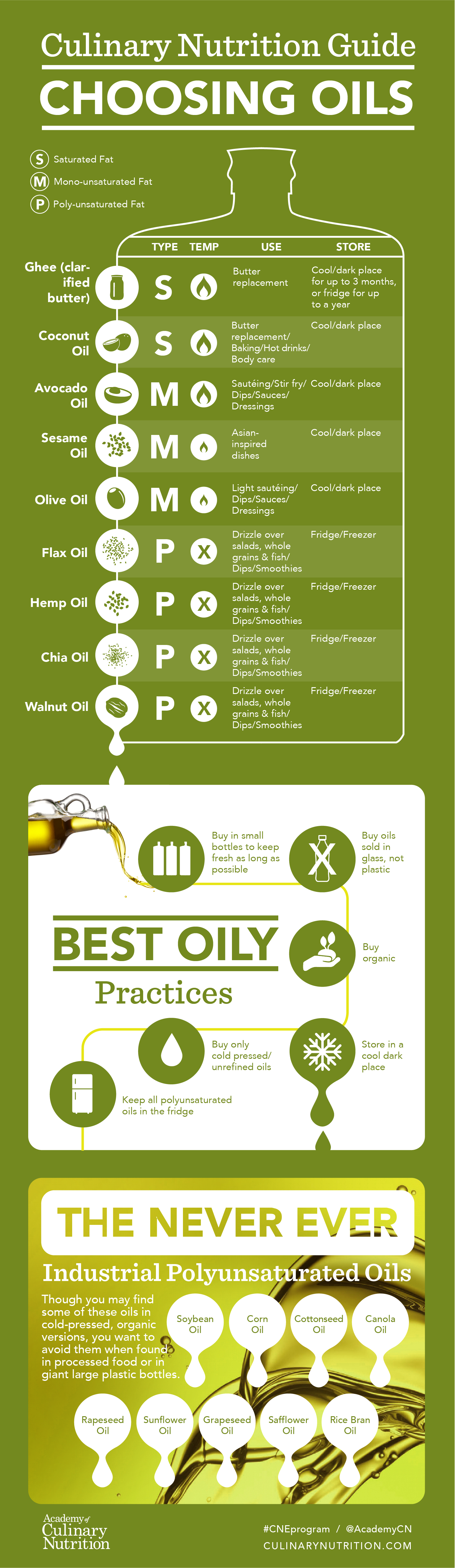 How to Choose Healthy Cooking Oils