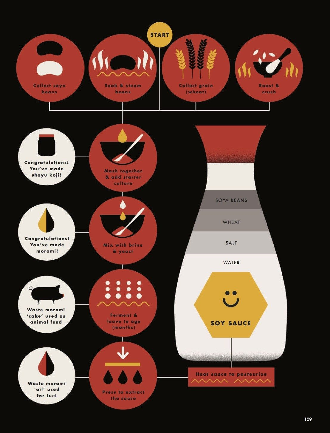 How to Make Soy Sauce