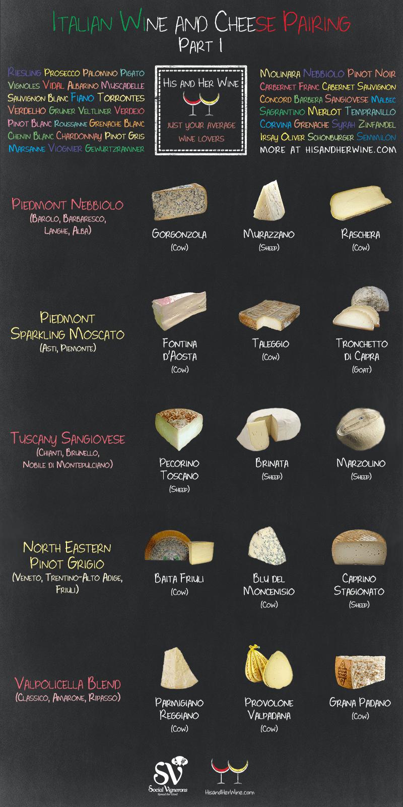 Italian Wine & Cheese Pairing