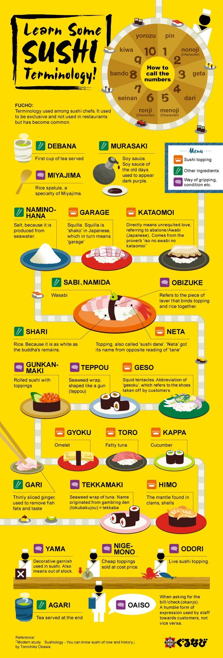 Learn Sushi Terminology