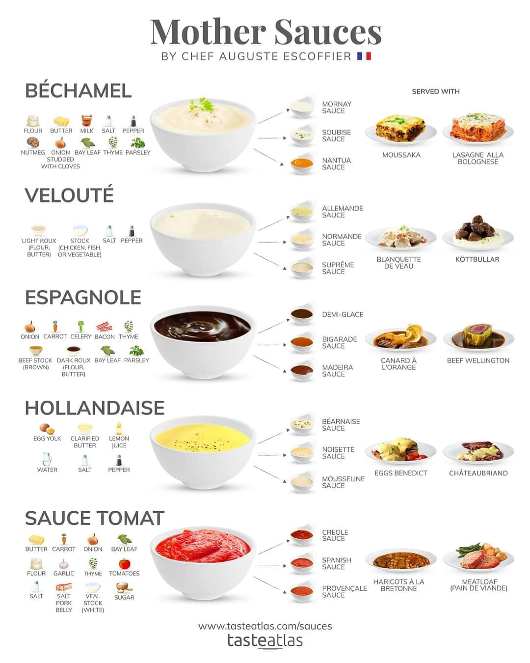 Mother Sauces by Escoffier
