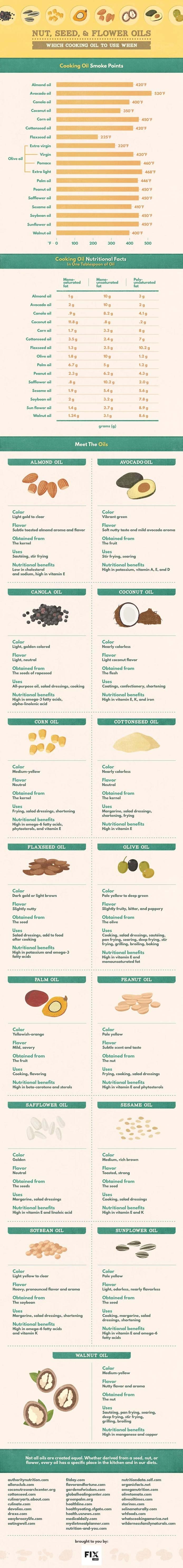 Nut, Seed & Flower Oils