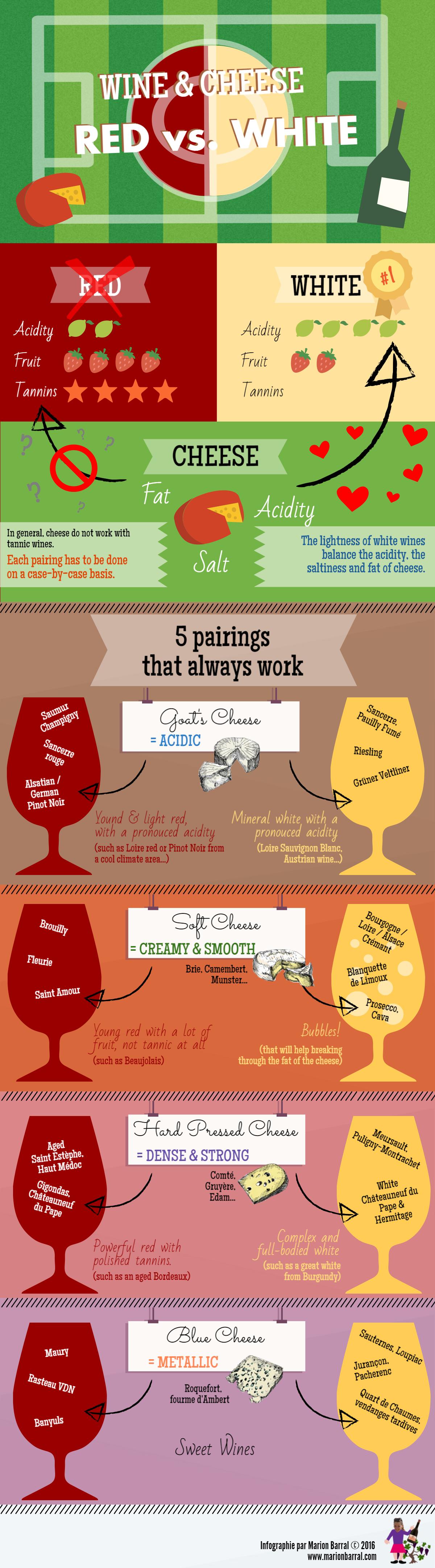 Pairing Cheese and Wine, Red vs. White