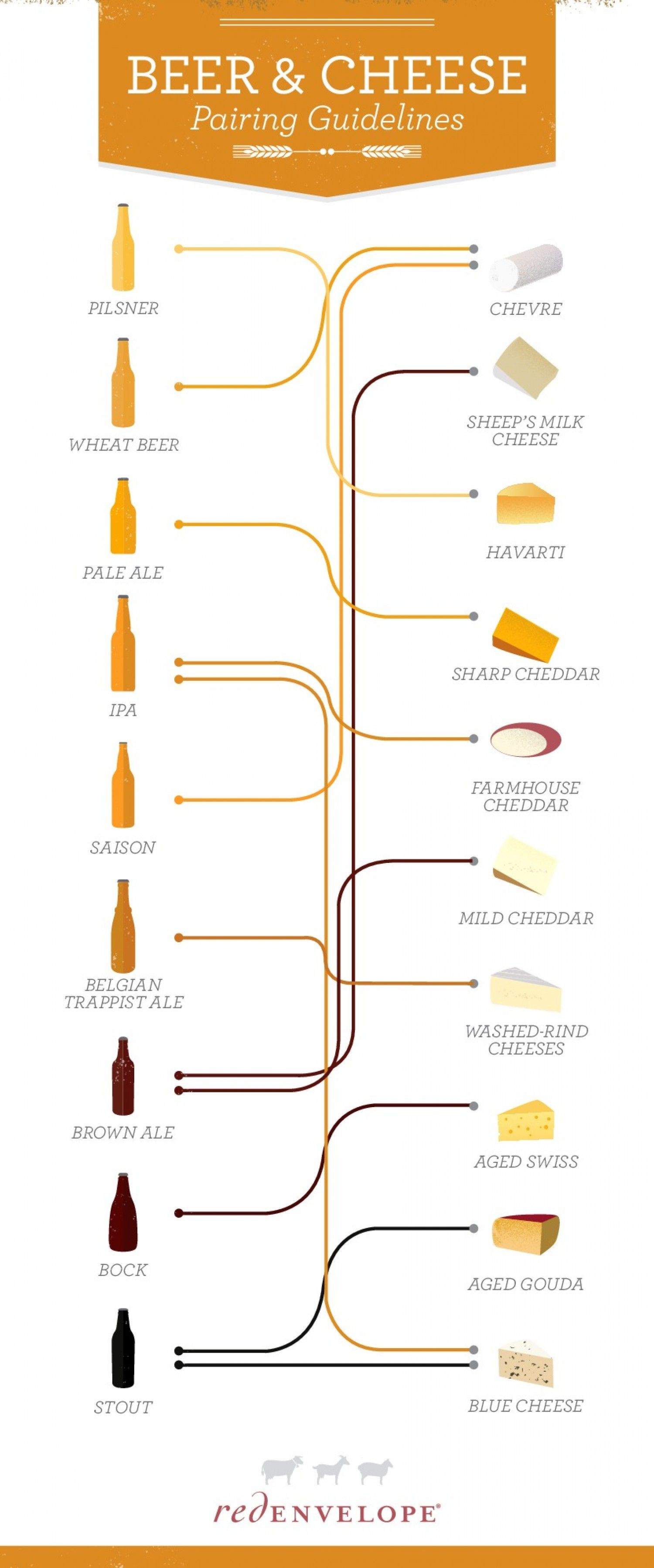 Pairing Cheese with Beer