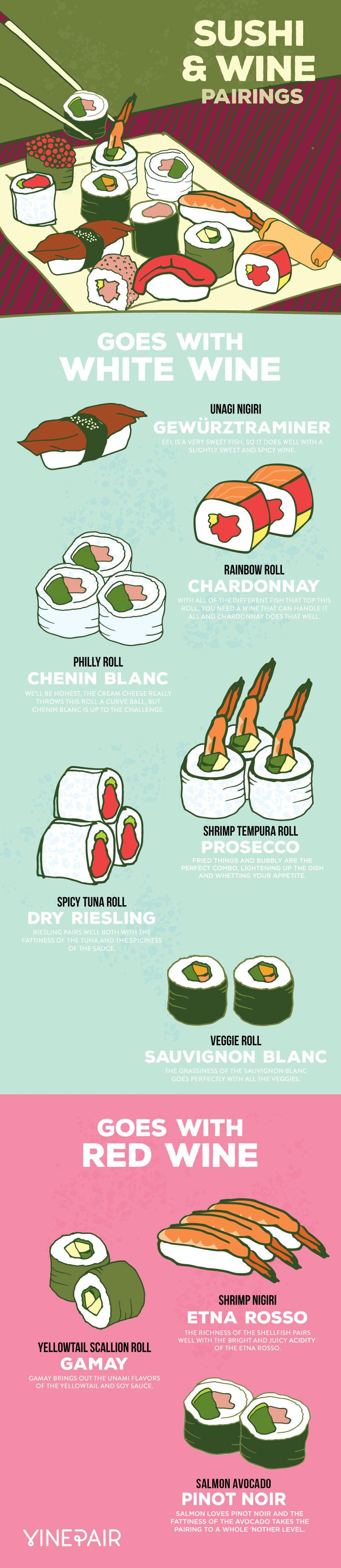 Sushi & Wine Pairings