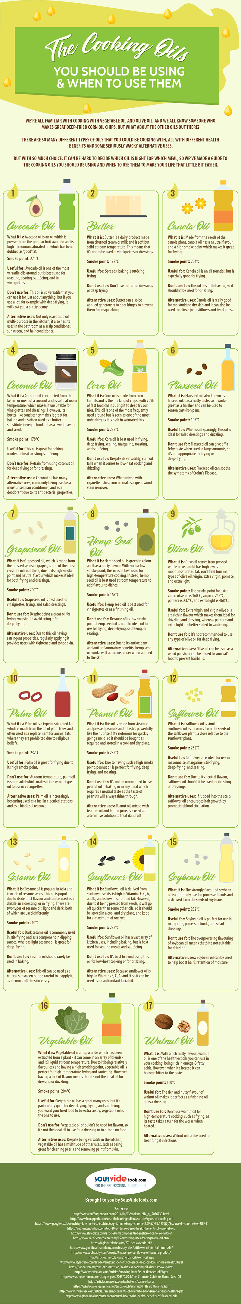 The Cooking Oils You Should be Using & When to Use Them