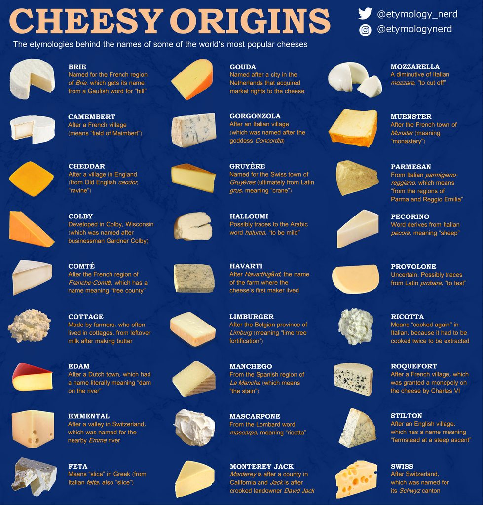 The Etymology of Popular Cheese Names