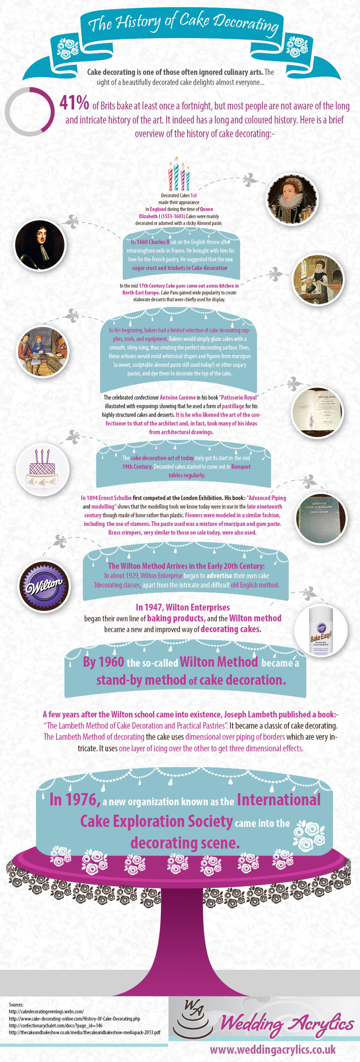 The History of Cake Decorating