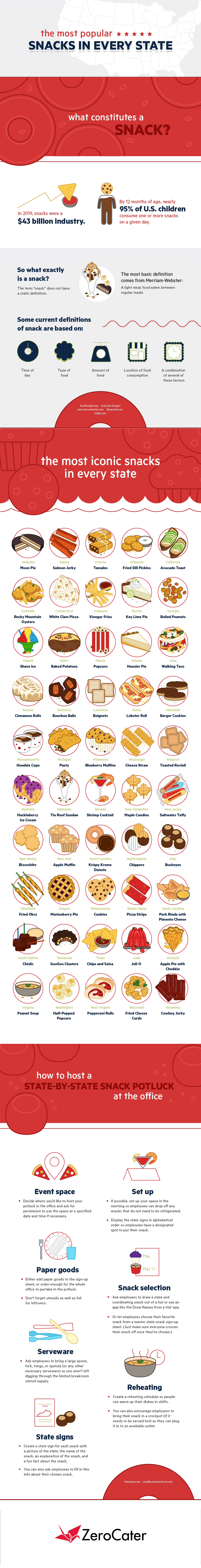 The Most Iconic Snacks by State