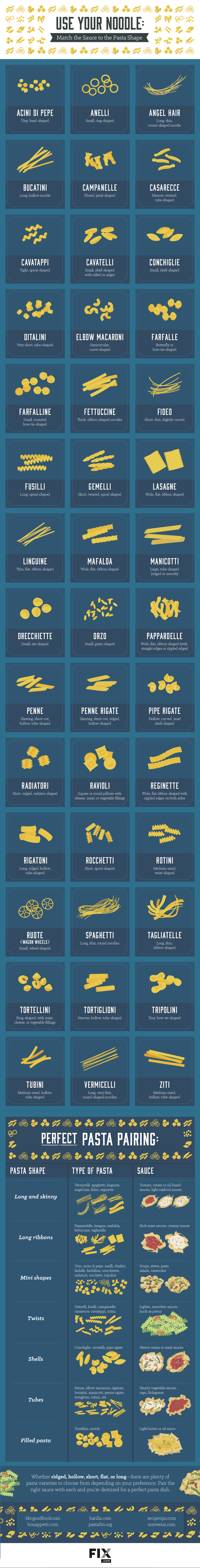 The Perfect Sauces for Each Type of Pasta