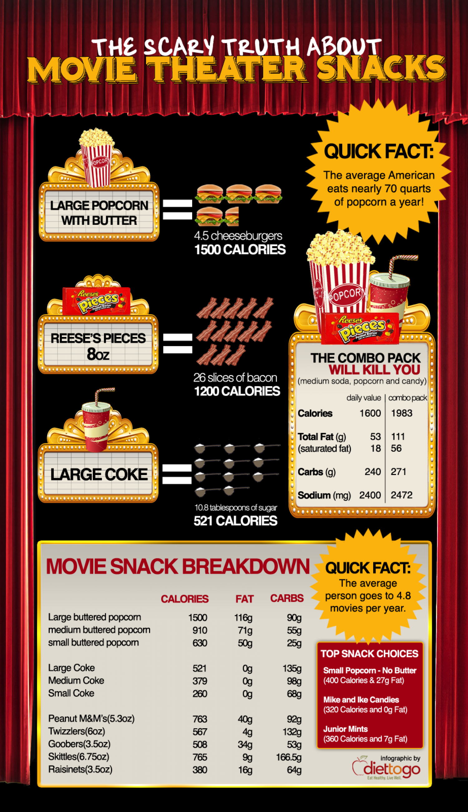 The Scary Truth About Movie Theater Snacks