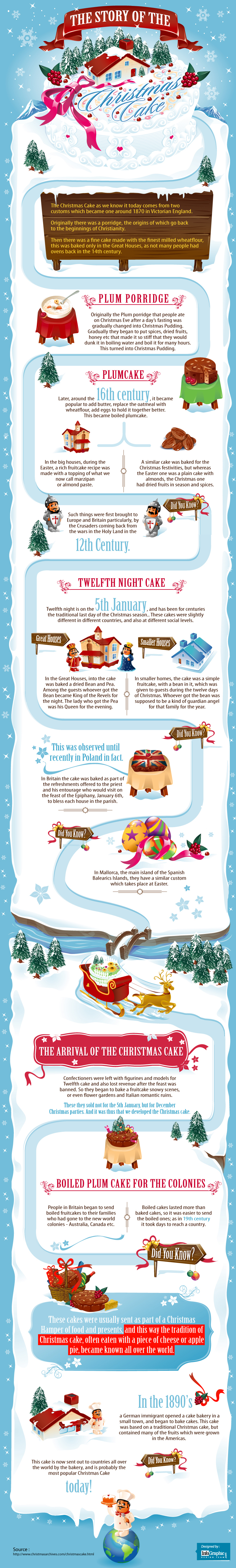 The Story of the Christmas Cake