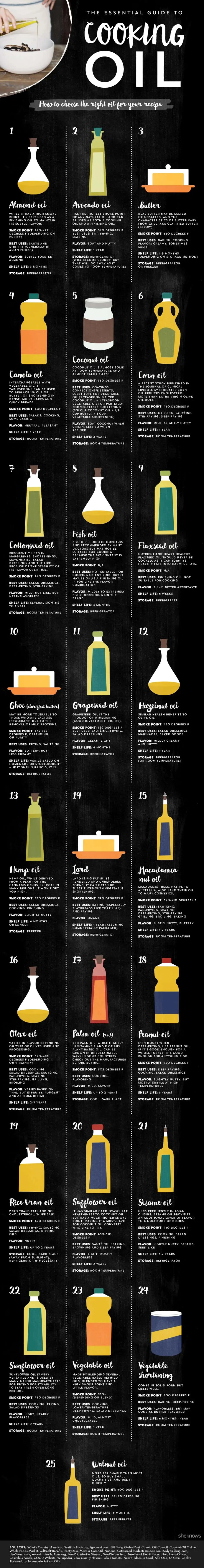 The Ultimate Guide to Cooking Oil