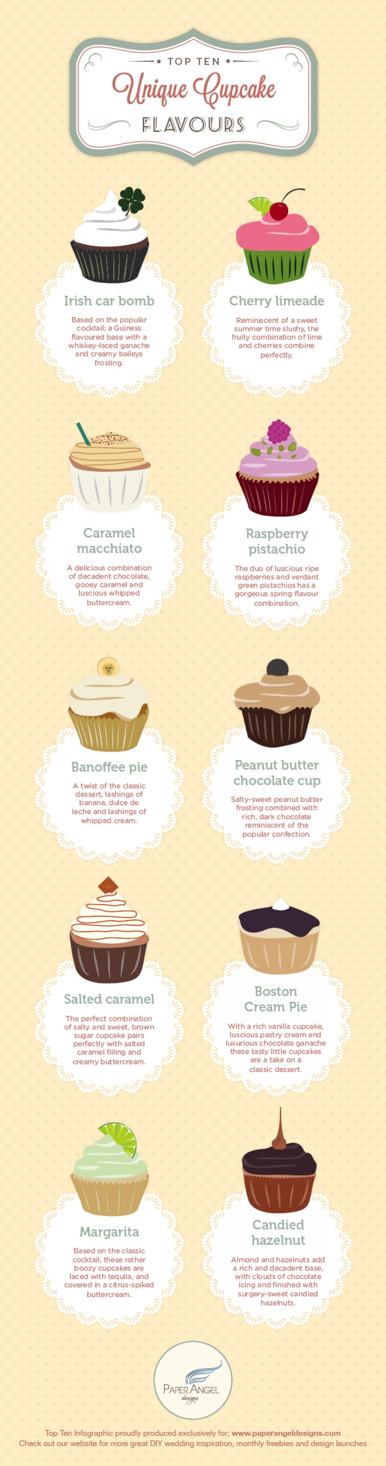 Top 10 Unique Cupcake Flavours