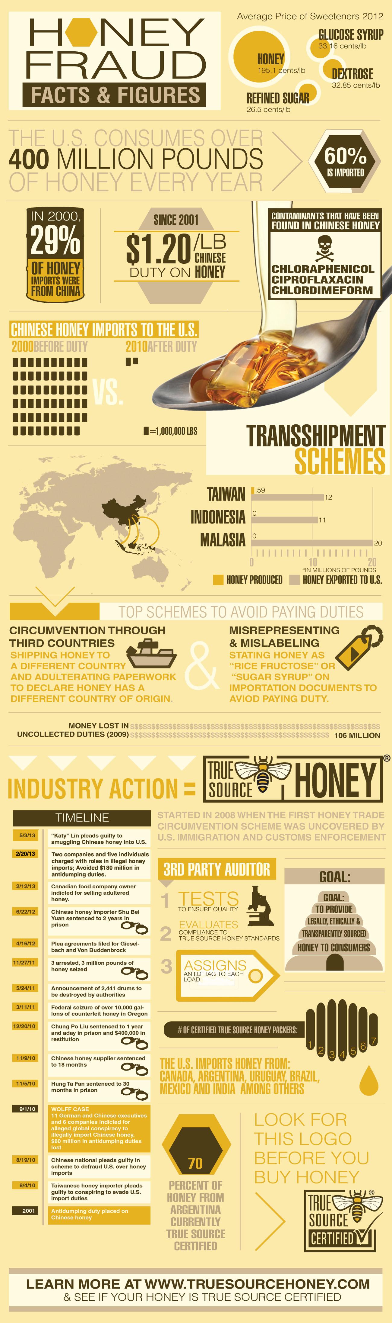 True Source Honey