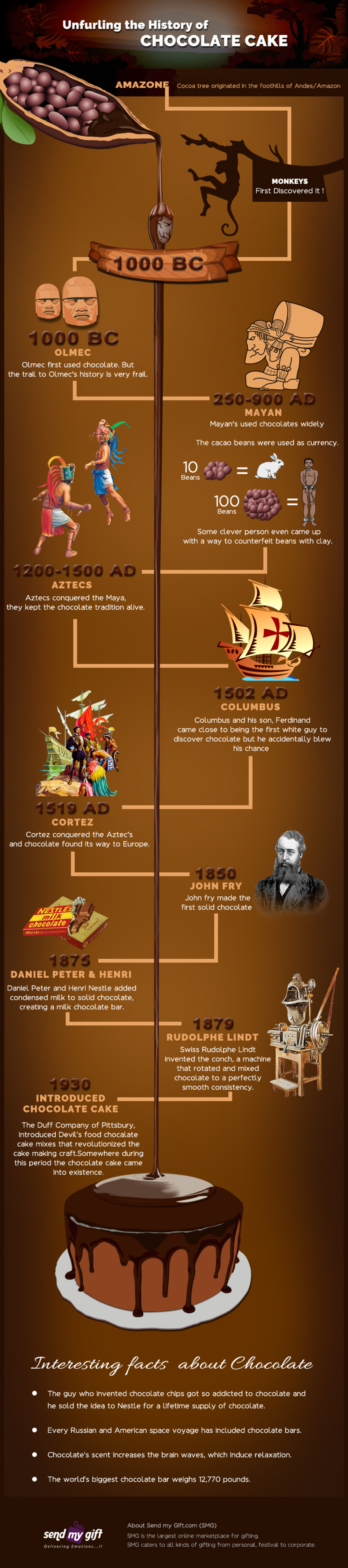 Unfurling the History of Chocolate Cake