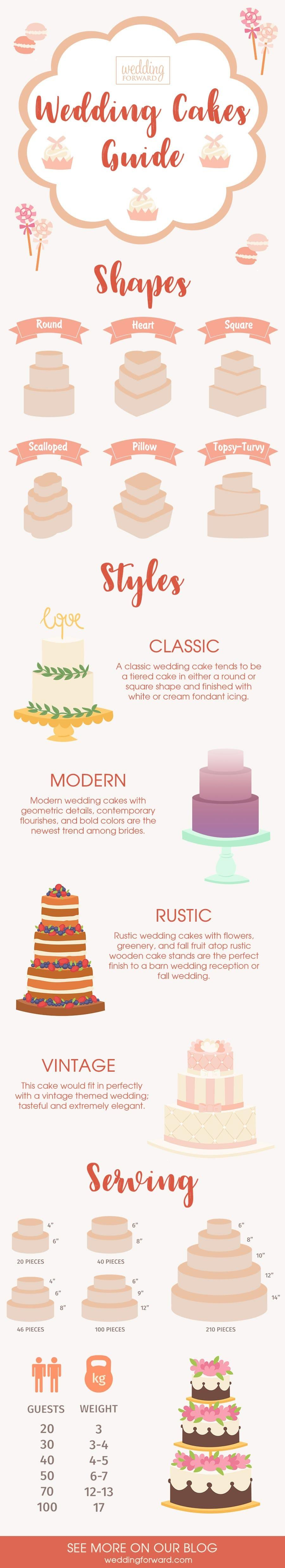 Wedding Cakes Guide