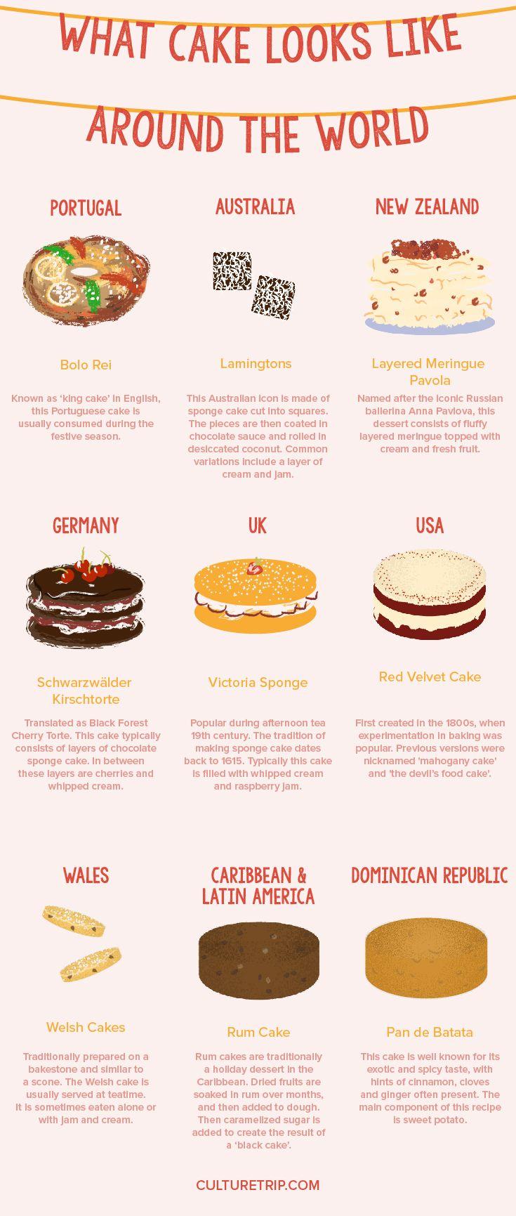 What Cake Looks Like Around the World