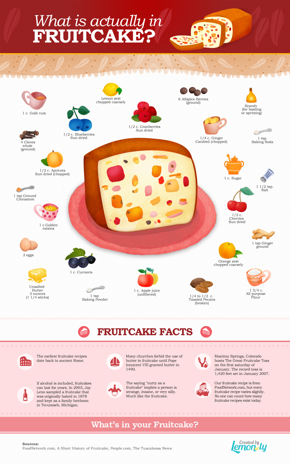 What is Actually in Fruitcake