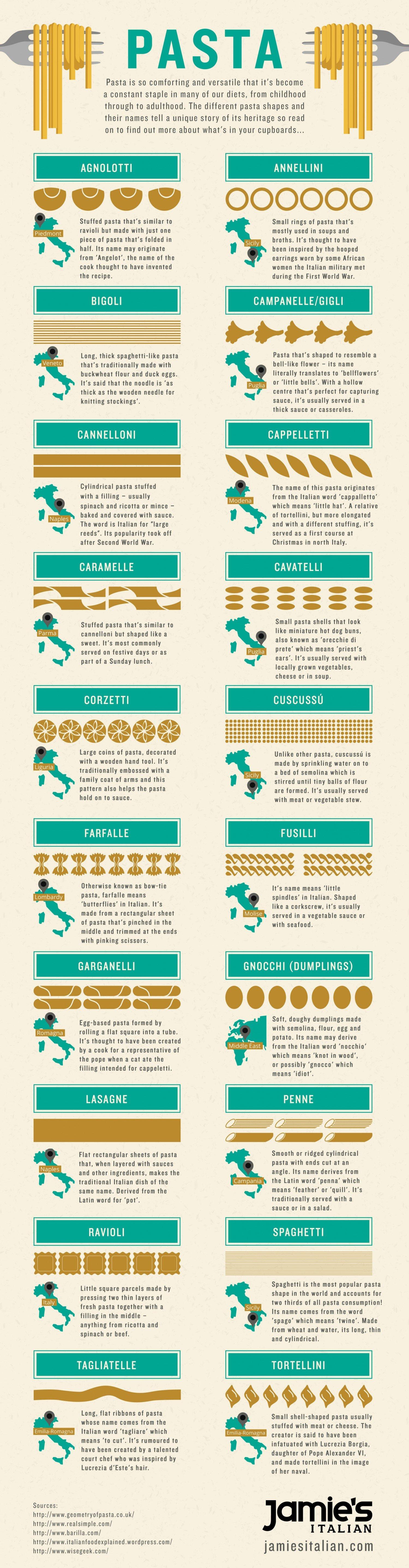 20 Pasta Shapes Explained
