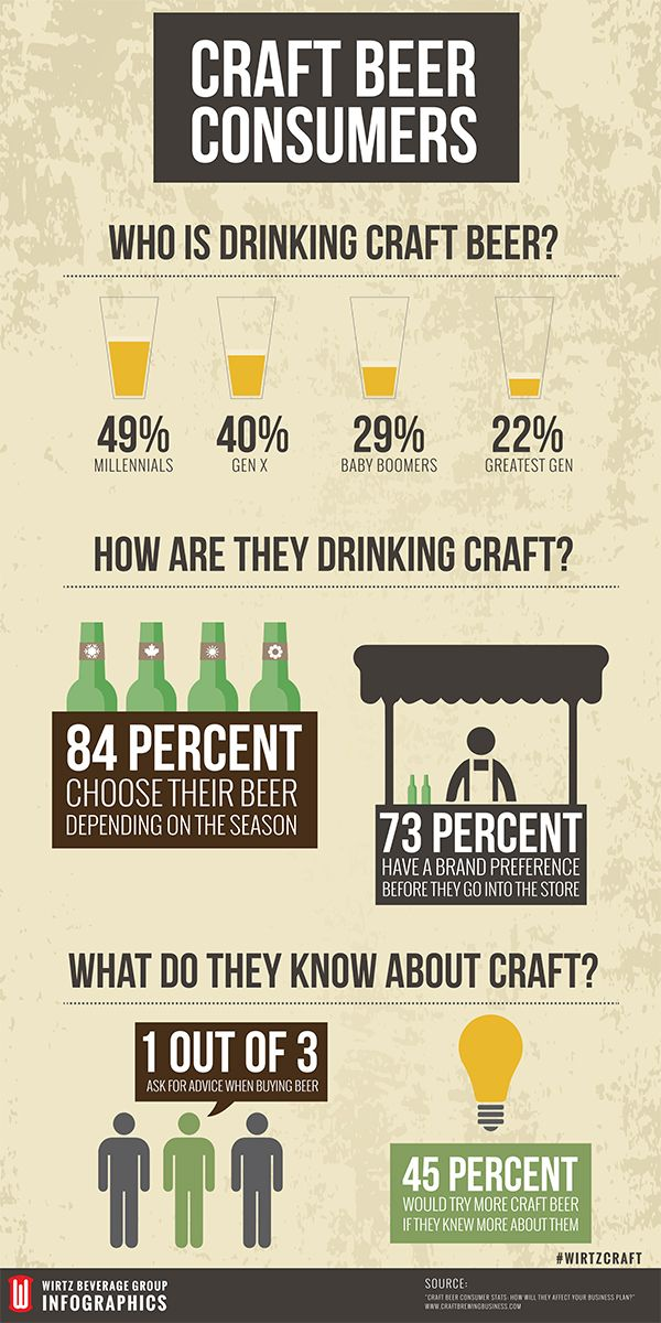 Craft Beer Consumers