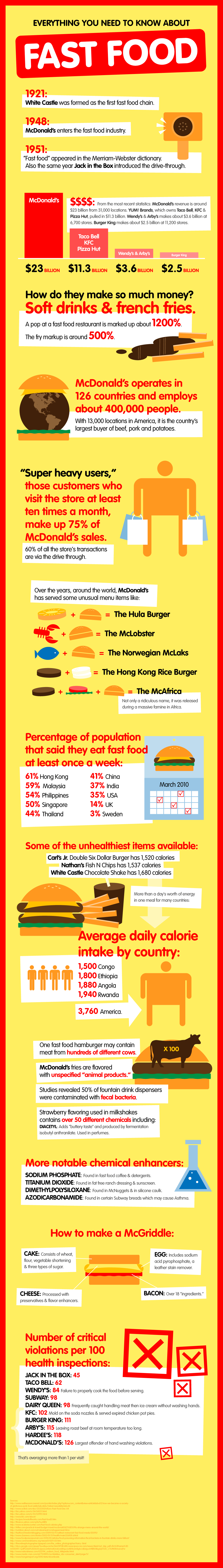 Everything You Need to Know About Fast Food Facts