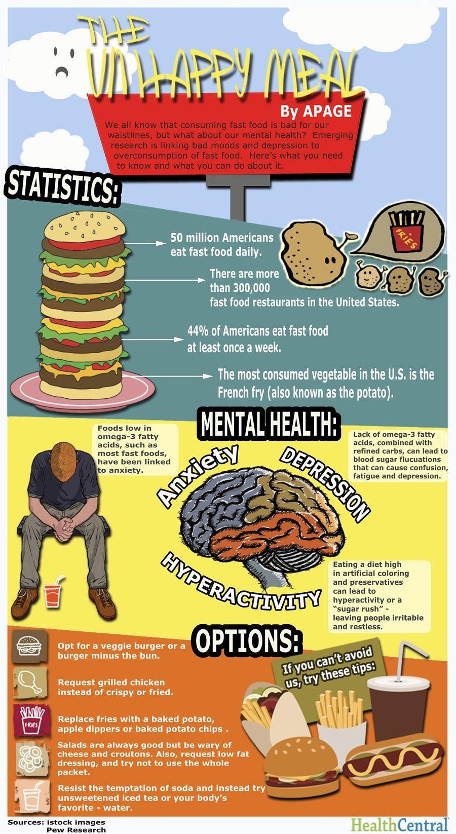 Fast Food Dangers