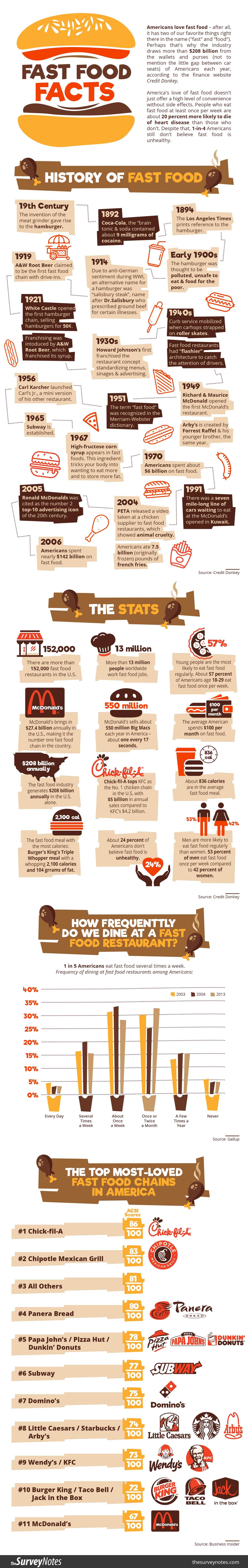 Fast Food History, Facts & Consumer Statistics