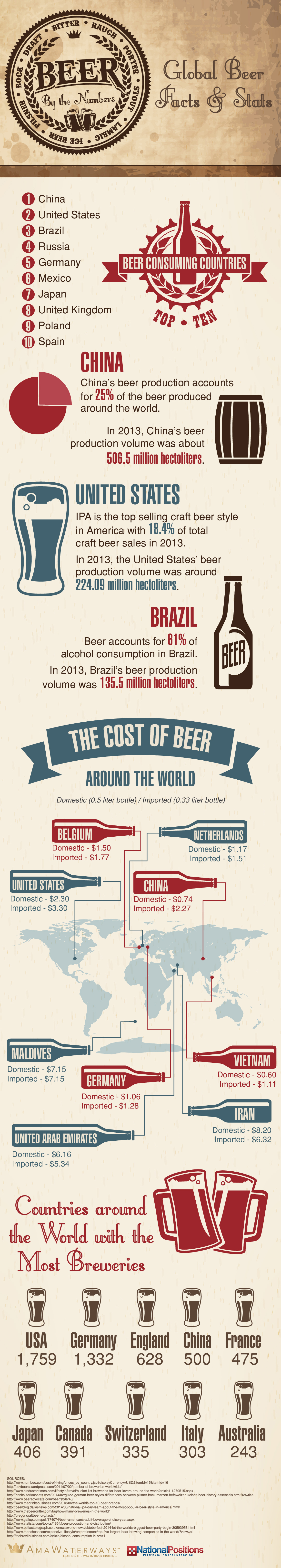 Global Beer Facts & Stats