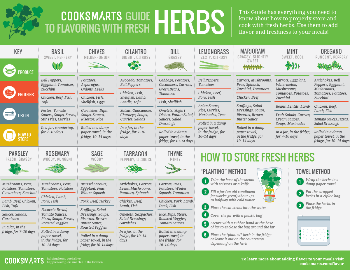 Guide to Flavoring With Fresh Herbs