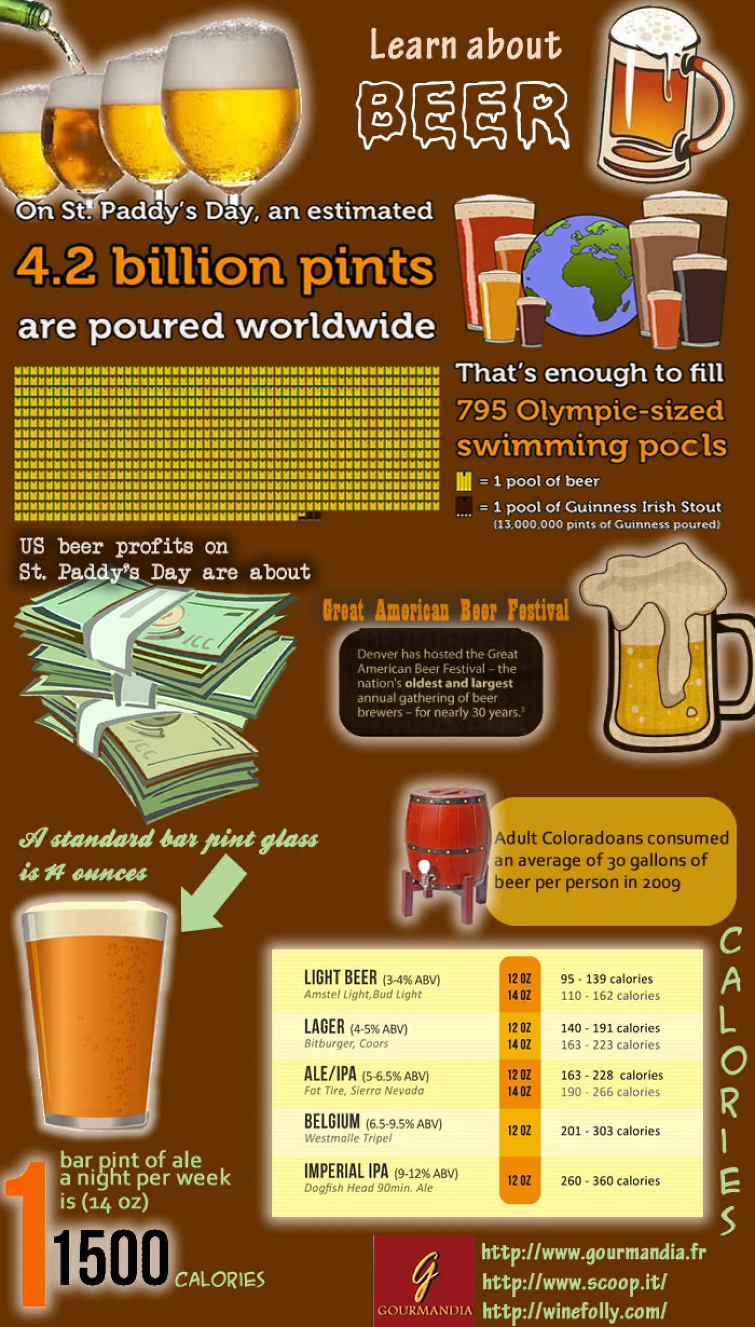 Learn About Beer