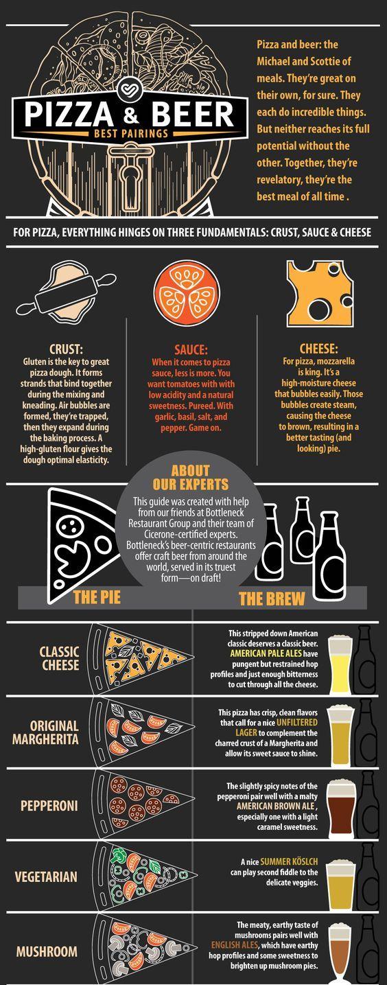 Pizza & Beer Pairings