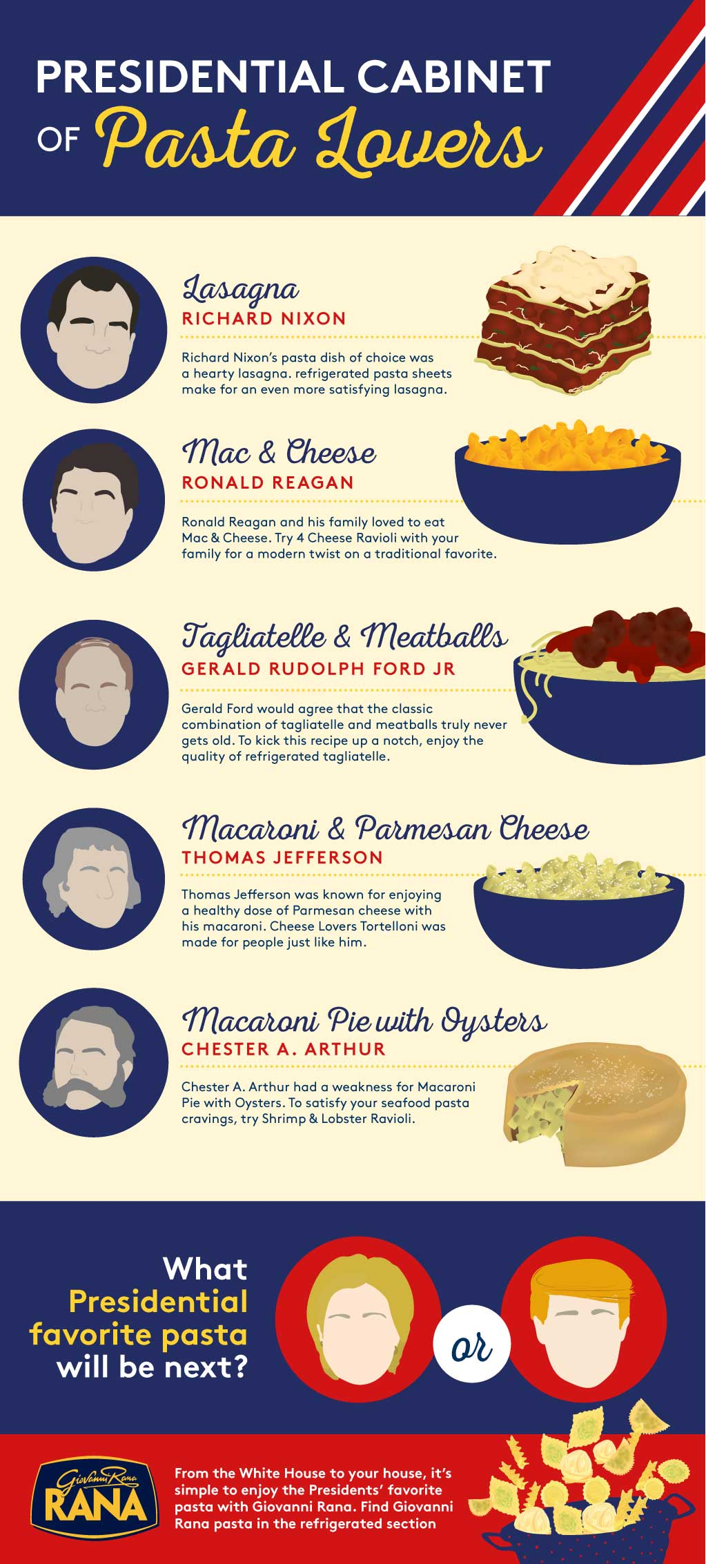 Presidential Cabinet of Pasta Lovers
