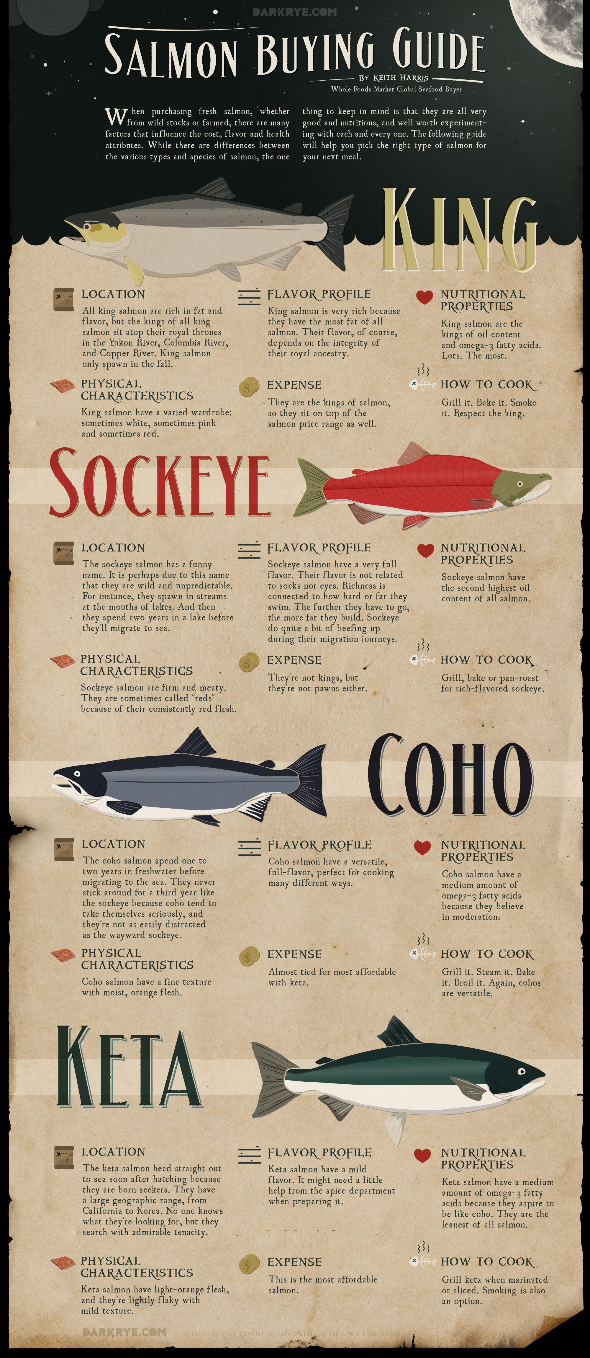 Salmon Buying Guide