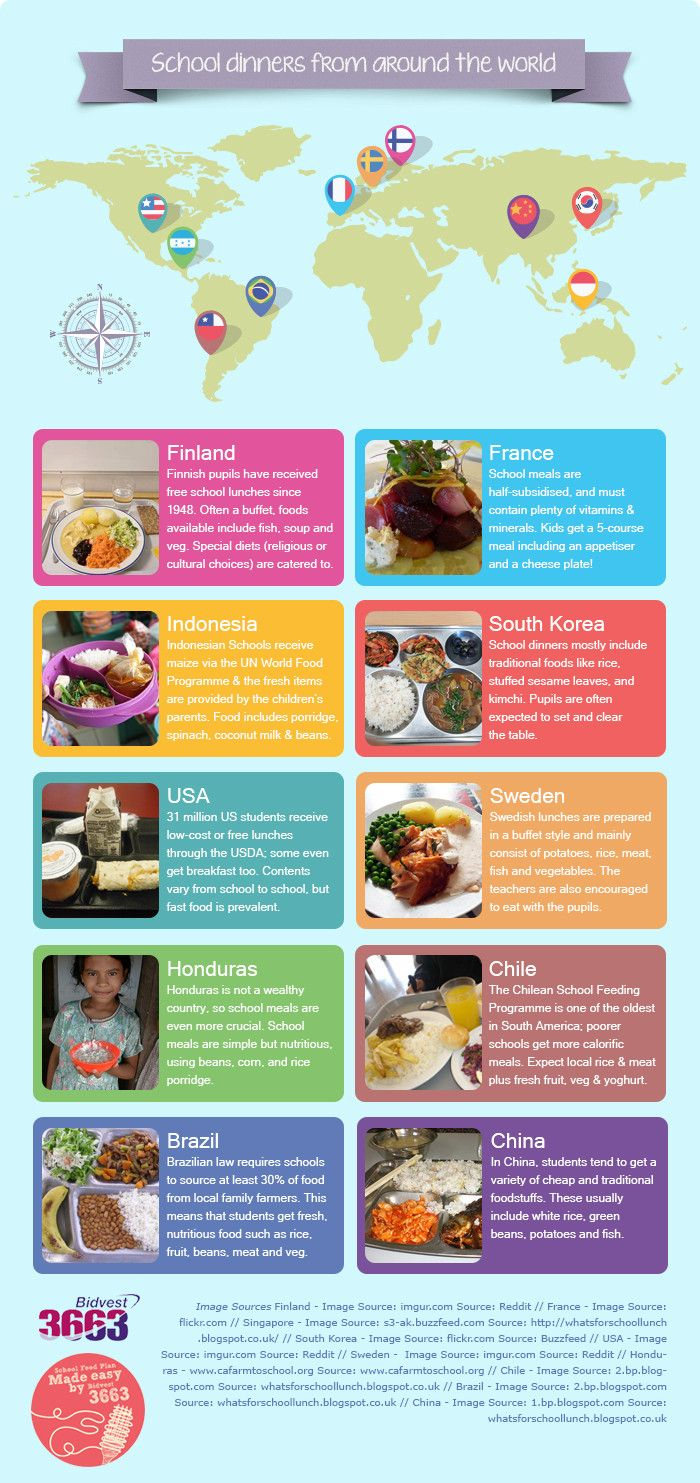 School Dinners From Around the World