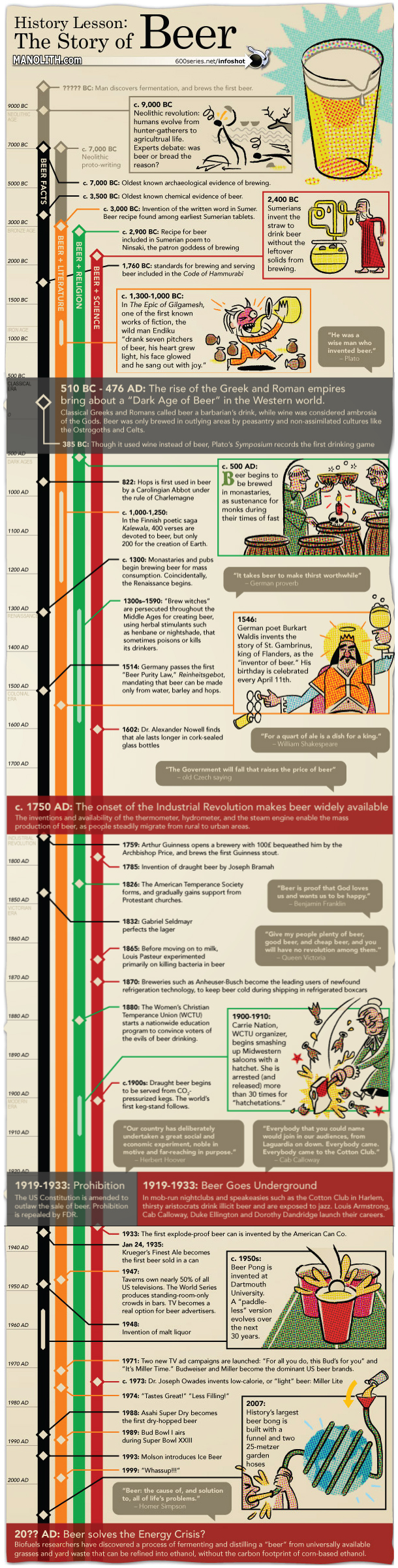 The History of Beer