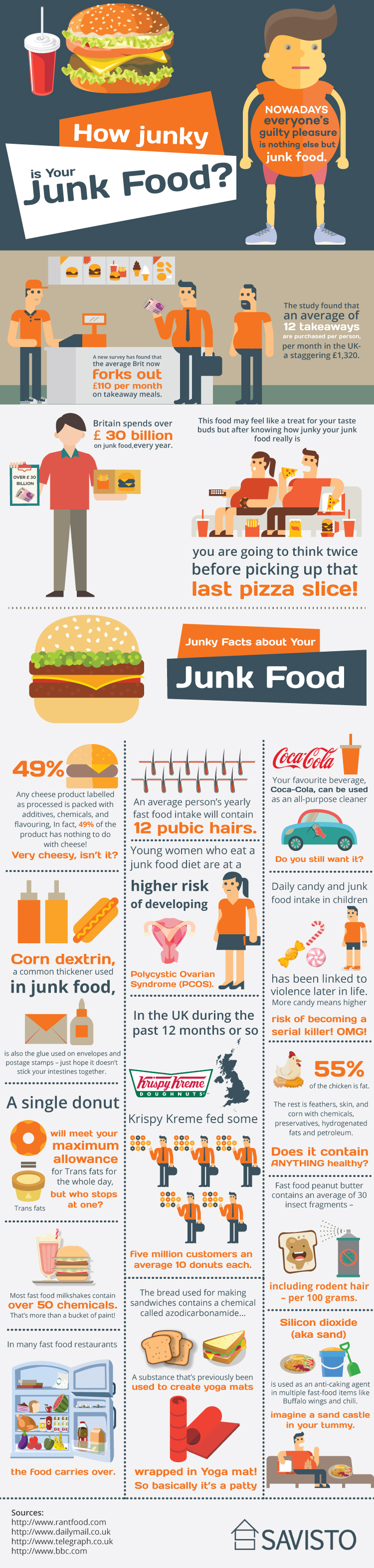 The Truth Behind Junk Food