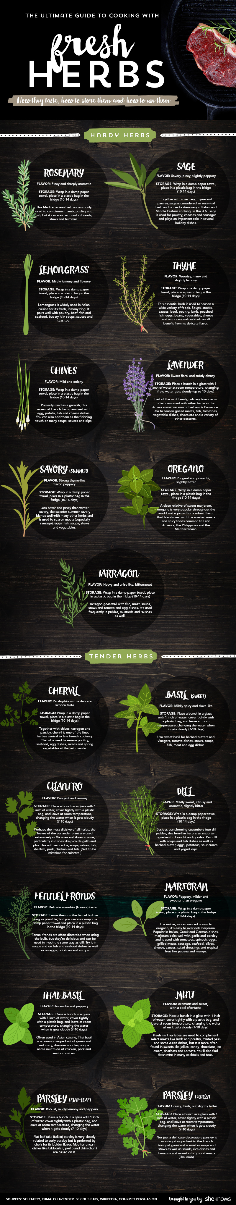 The Ultimate Guide to Cooking With Fresh Herbs