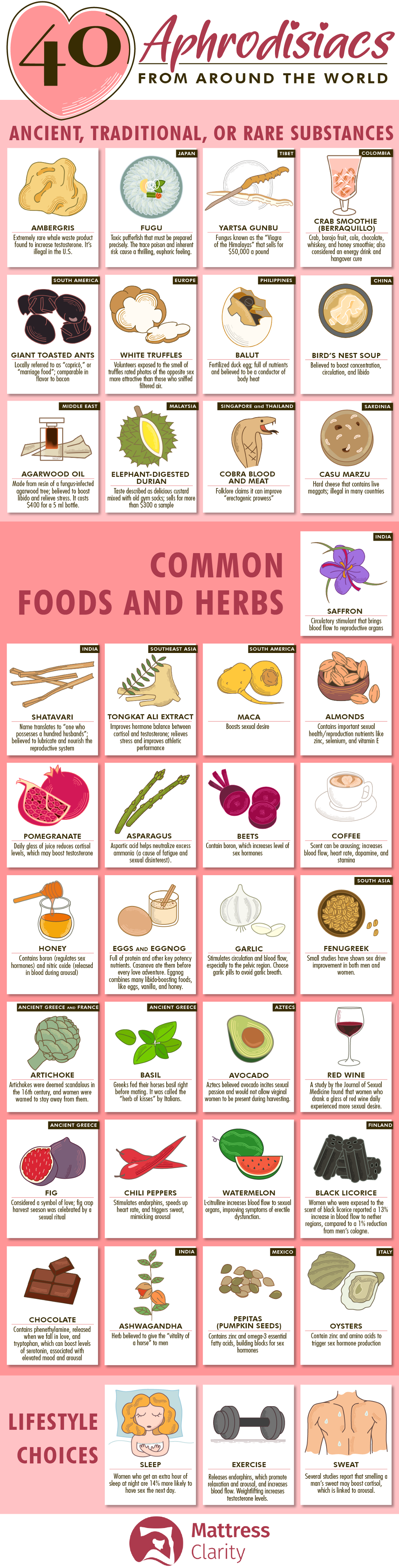 40 Aphrodisiacs From Around the World