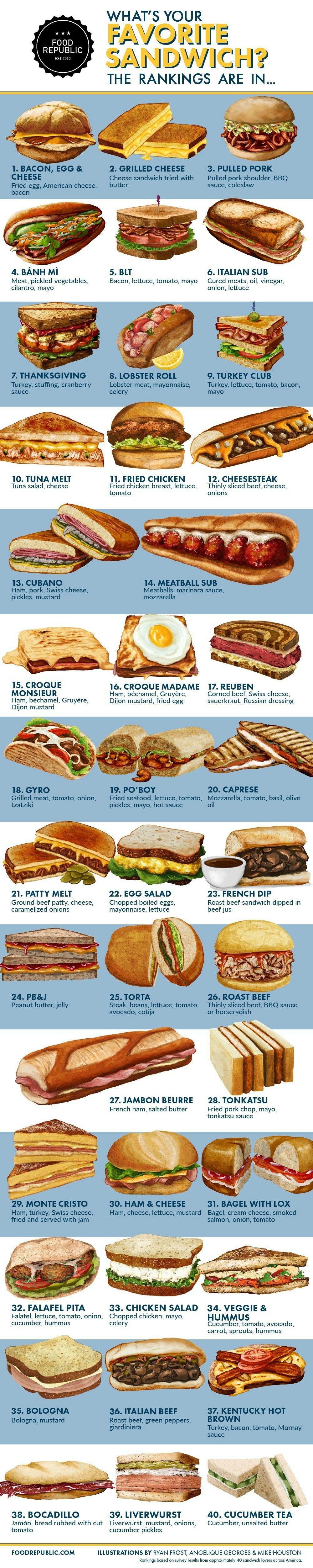 40 Best Sandwiches Ranked