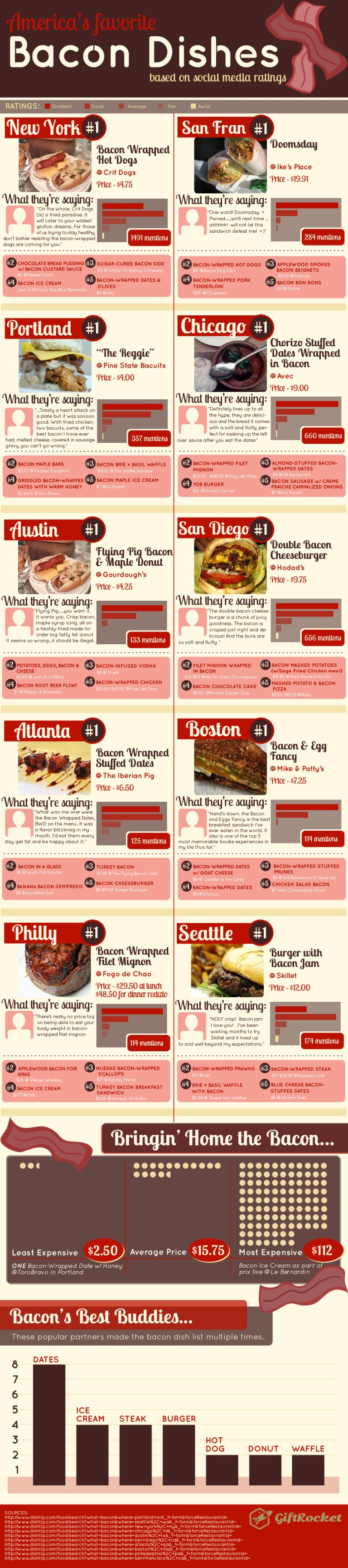 America's Favourite Bacon Dishes