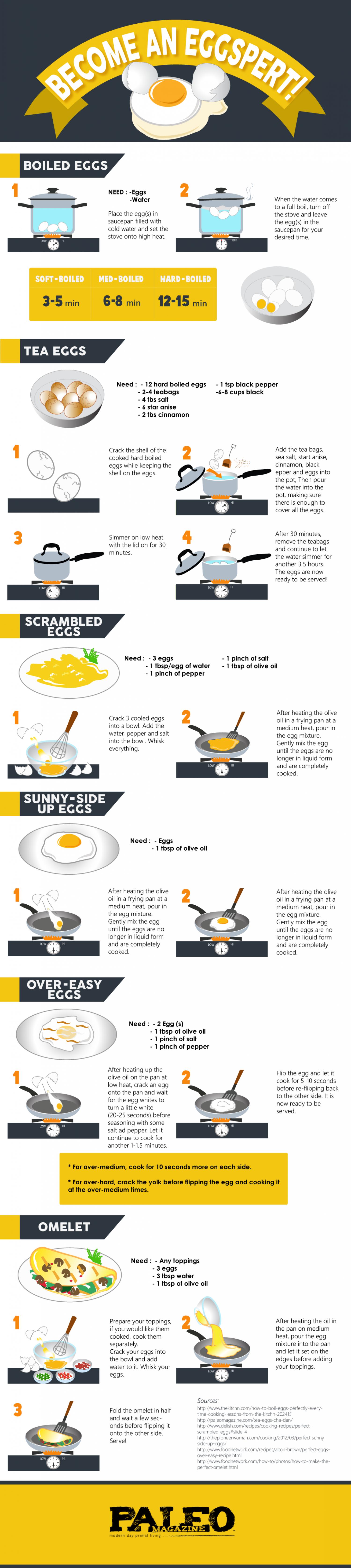 Become An Eggspert