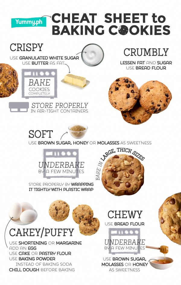 Guide to Baking Cookies