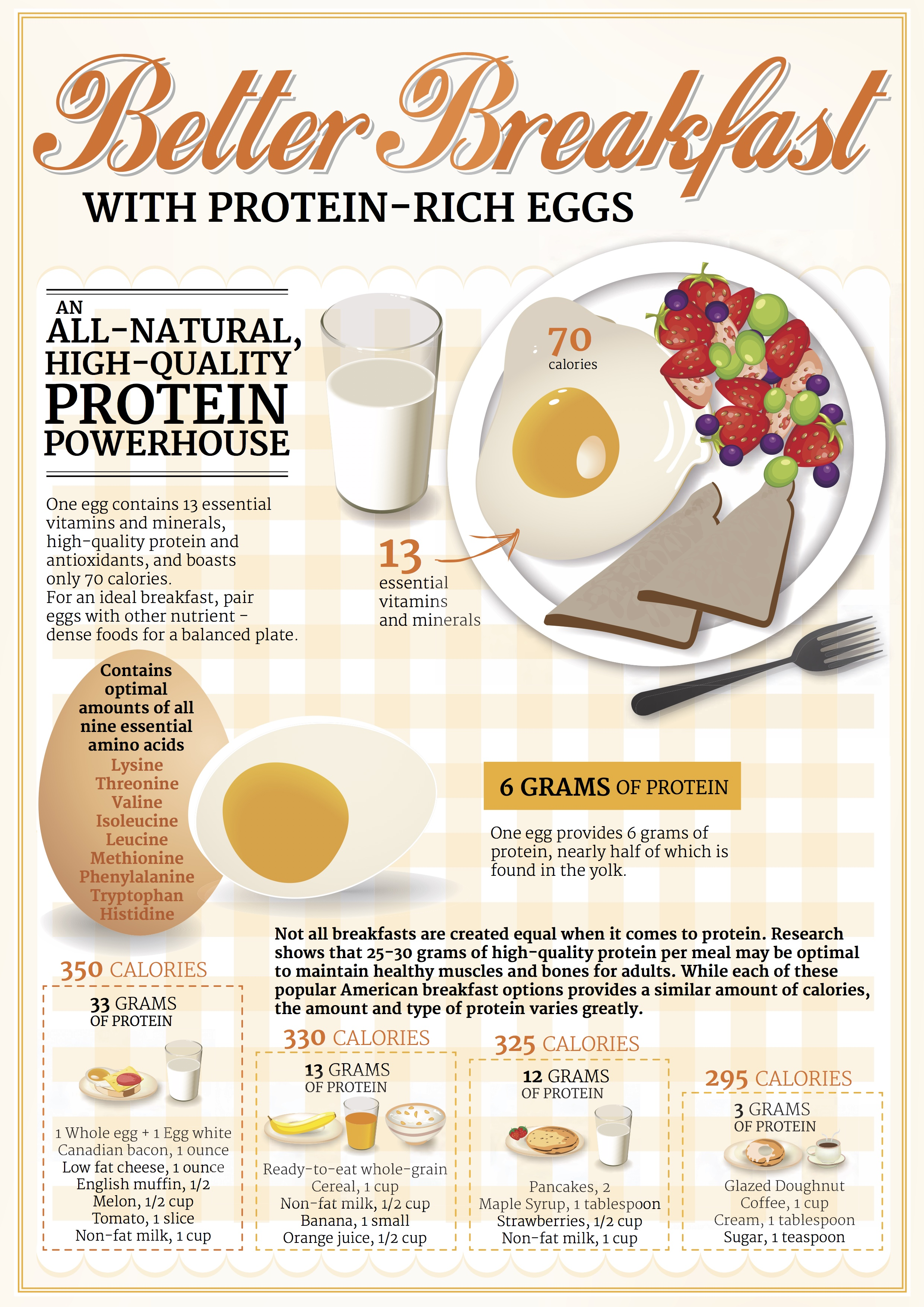 Have a Better Breakfast with Eggs