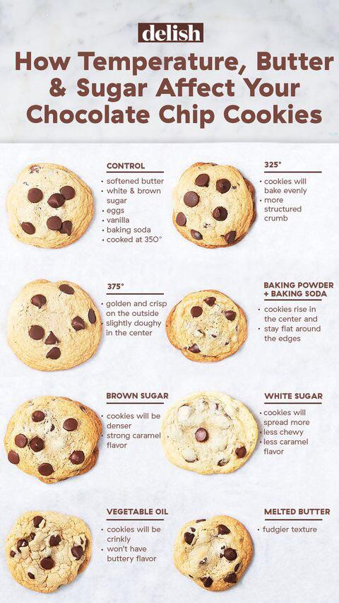 How Temperature, Butter & Sugar Affect Your Chocolate Chip Cookies